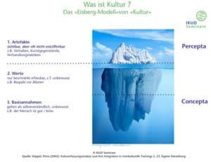 Eisberg von Kultur - 3 Ebenen von Kultur