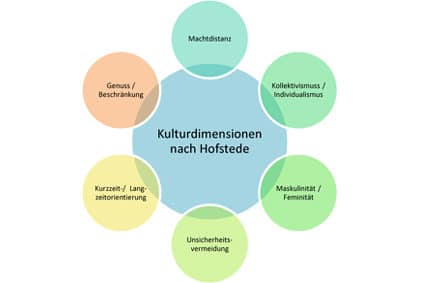 Kulturdimensionen - Geert Hofstede - Definition