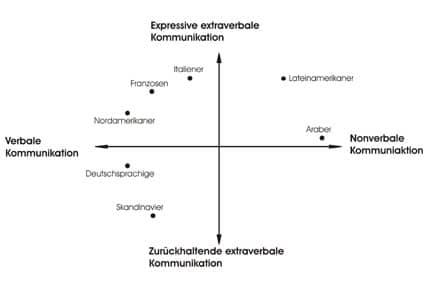 Expressive extraverbale Kommunikation im Vergleich zu anderen Kommunikationsstilen