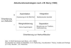 Akkulturationsmodell J. W. Berry