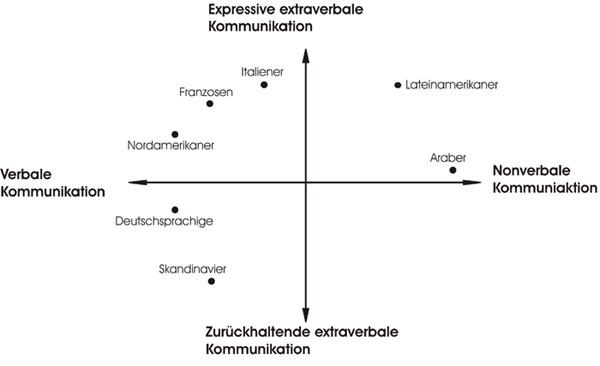 Expressive Kommunikation im Vergleich zu anderen Kommunikationsstilen