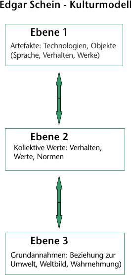 Kulturmodell Schein - kulturelle Systeme - 3 Ebenen der Organisationskultur