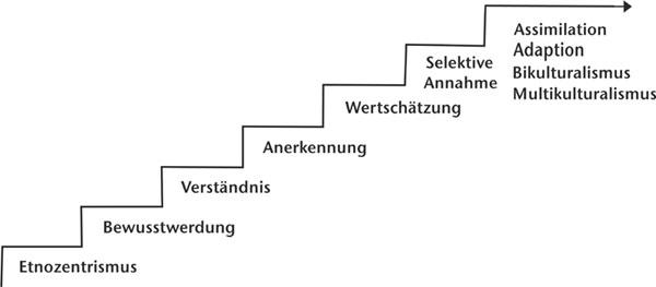 Sieben Stufen Modell nach Hoopes - einzelne Phasen